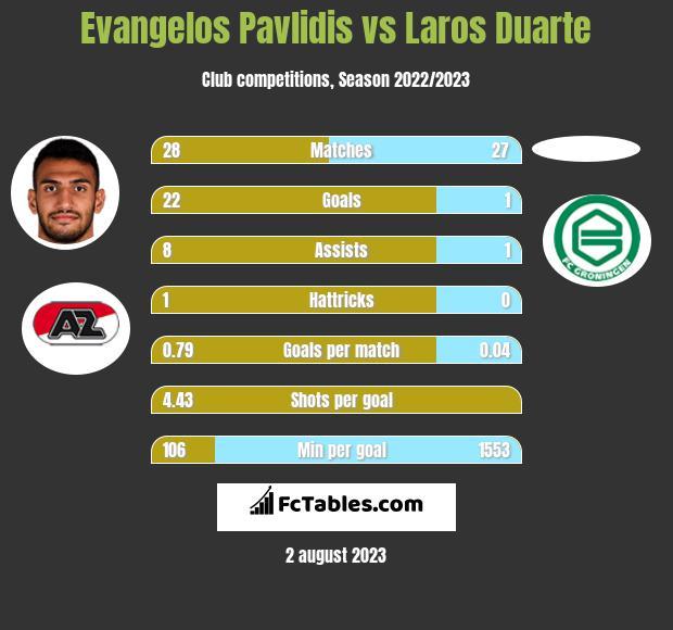 Evangelos Pavlidis vs Laros Duarte h2h player stats
