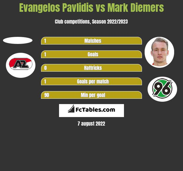 Evangelos Pavlidis vs Mark Diemers h2h player stats