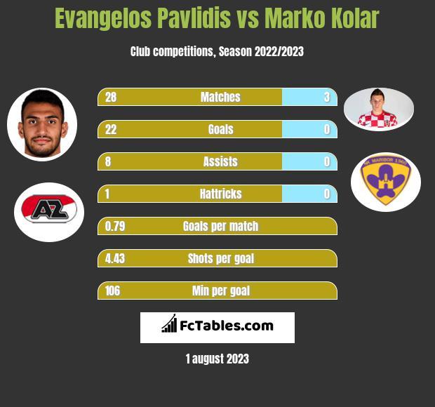 Evangelos Pavlidis vs Marko Kolar h2h player stats