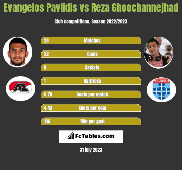 Evangelos Pavlidis vs Reza Ghoochannejhad h2h player stats