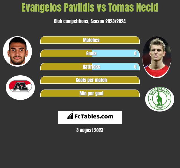 Evangelos Pavlidis vs Tomas Necid h2h player stats