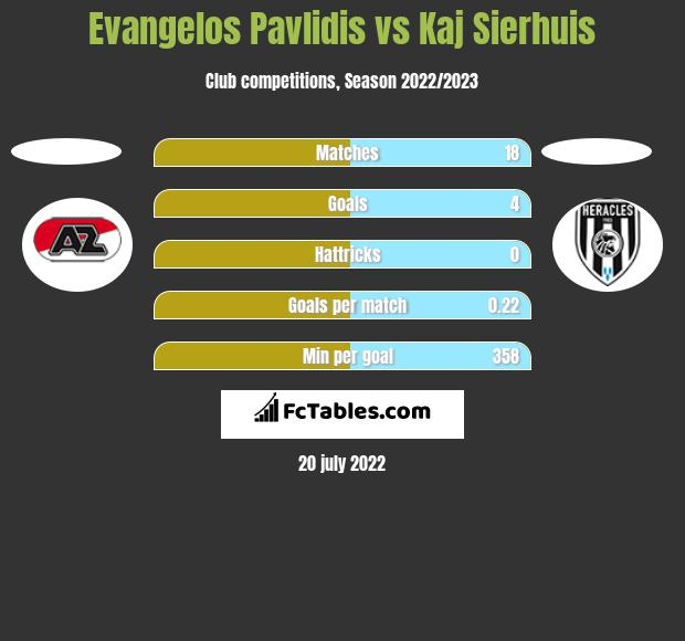 Evangelos Pavlidis vs Kaj Sierhuis h2h player stats
