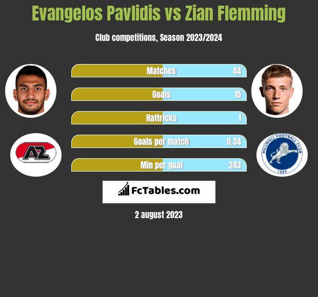 Evangelos Pavlidis vs Zian Flemming h2h player stats