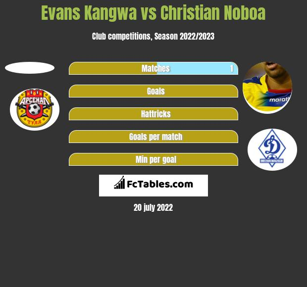 Evans Kangwa vs Christian Noboa h2h player stats