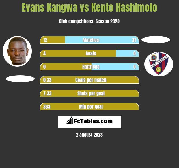 Evans Kangwa vs Kento Hashimoto h2h player stats