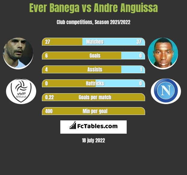 Ever Banega infographic statistics for Villarreal