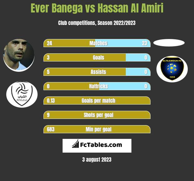 Ever Banega vs Hassan Al Amiri infographic