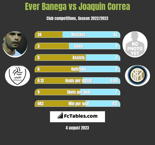 Ever Banega vs Joaquin Correa infographic