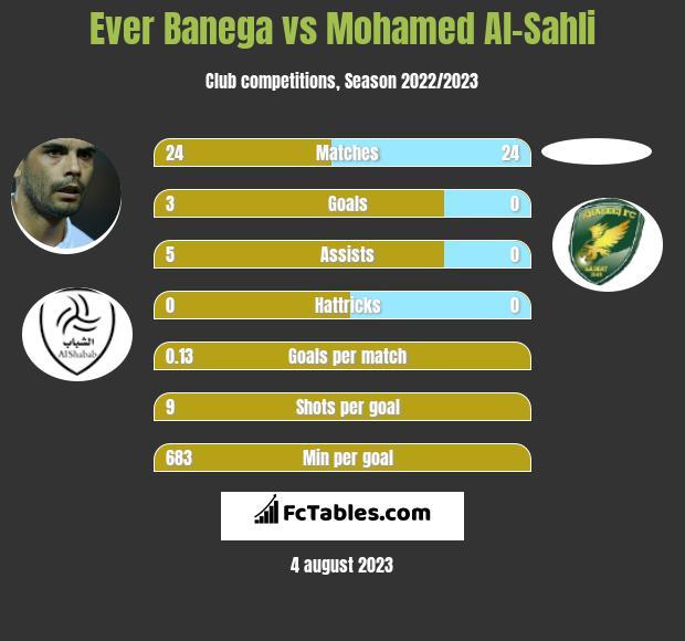 Ever Banega vs Mohamed Al-Sahli infographic