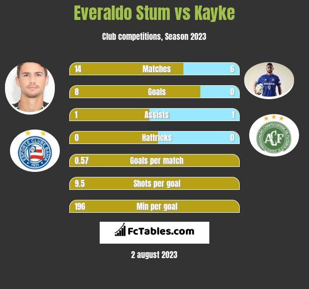 Everaldo Stum vs Kayke h2h player stats