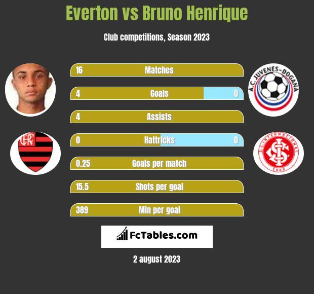 Everton vs Bruno Henrique h2h player stats