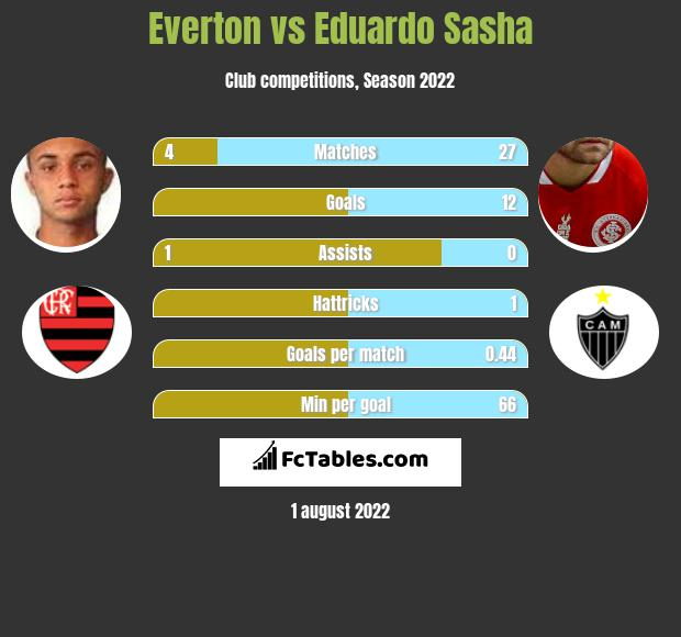 Everton vs Eduardo Sasha h2h player stats