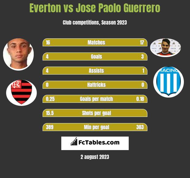 Everton vs Jose Paolo Guerrero infographic