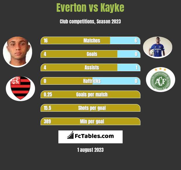 Everton vs Kayke h2h player stats