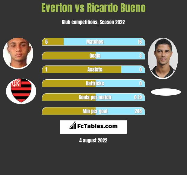 Everton vs Ricardo Bueno h2h player stats