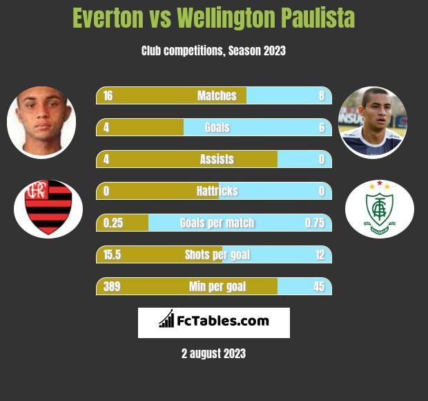 Everton vs Wellington Paulista h2h player stats