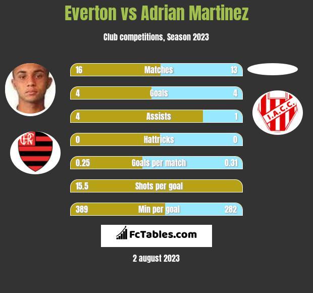Everton vs Adrian Martinez h2h player stats