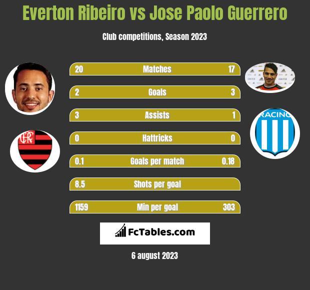 Everton Ribeiro vs Jose Paolo Guerrero infographic