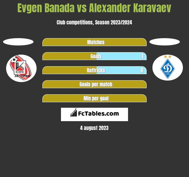 Evgen Banada vs Alexander Karavaev h2h player stats