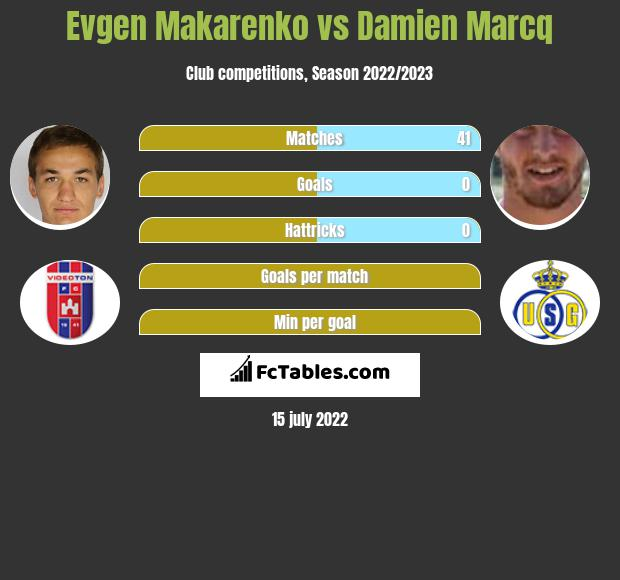 Jewhen Makarenko vs Damien Marcq infographic