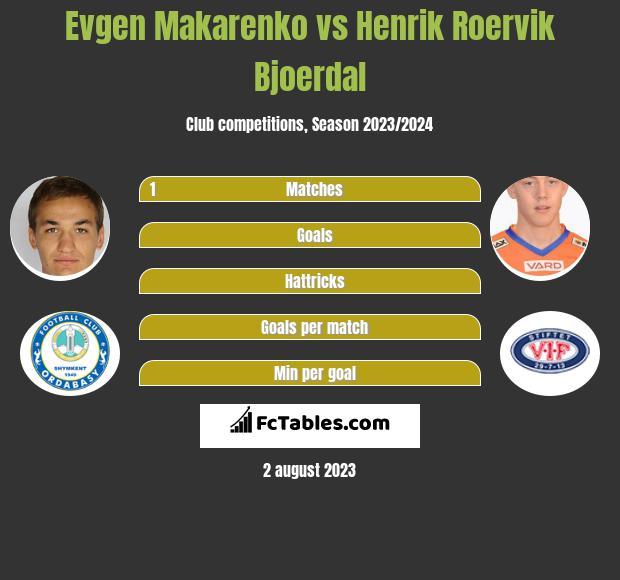 Jewhen Makarenko vs Henrik Roervik Bjoerdal infographic