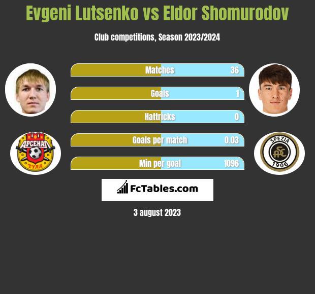 Evgeni Lutsenko vs Eldor Shomurodov h2h player stats