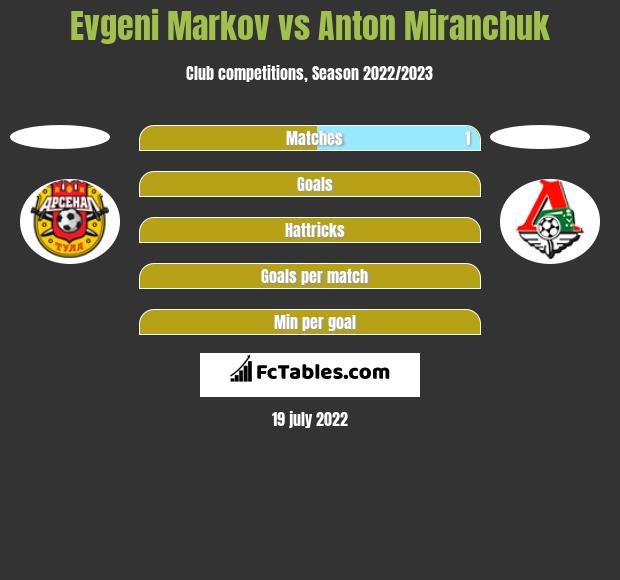 Evgeni Markov vs Anton Miranchuk h2h player stats