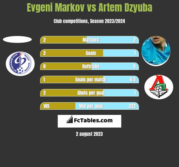 Evgeni Markov vs Artem Dzyuba h2h player stats