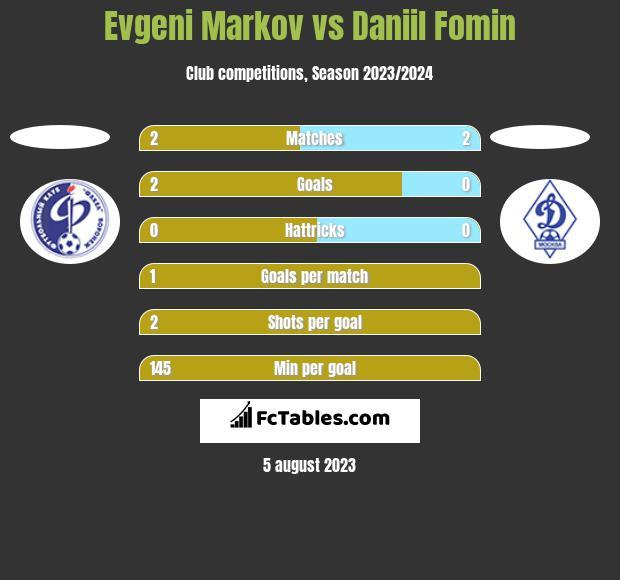 Evgeni Markov vs Daniil Fomin h2h player stats