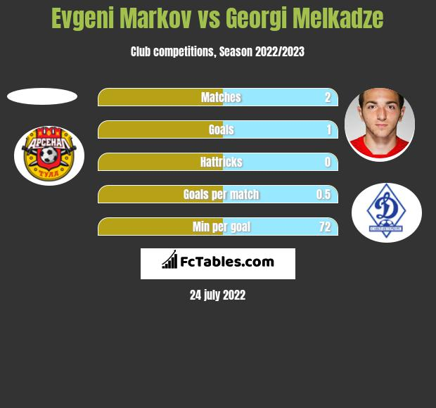 Evgeni Markov vs Georgi Melkadze h2h player stats