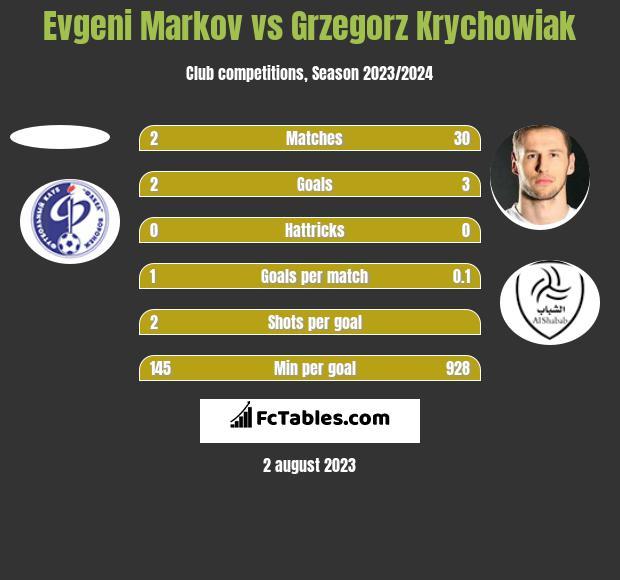 Evgeni Markov vs Grzegorz Krychowiak h2h player stats