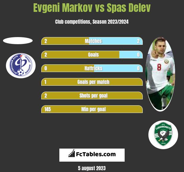 Evgeni Markov vs Spas Delev h2h player stats