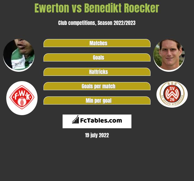 Ewerton vs Benedikt Roecker infographic