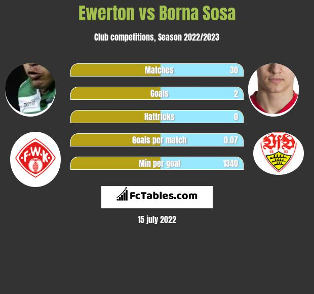 Ewerton vs Borna Sosa infographic