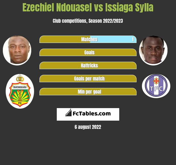 Ezechiel Ndouasel vs Issiaga Sylla h2h player stats