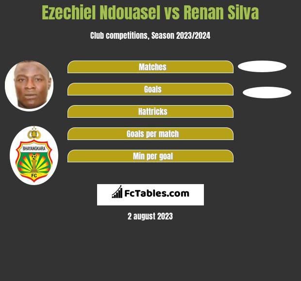 Ezechiel Ndouasel vs Renan Silva h2h player stats