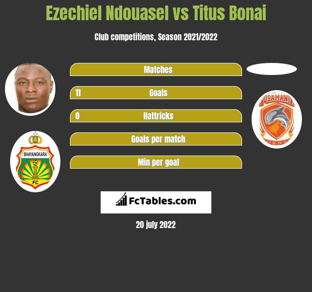 Ezechiel Ndouasel vs Titus Bonai h2h player stats