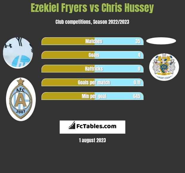 Ezekiel Fryers vs Chris Hussey infographic