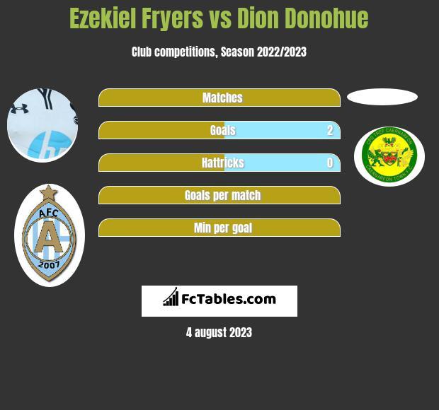 Ezekiel Fryers vs Dion Donohue infographic