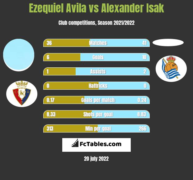 Ezequiel Avila vs Alexander Isak infographic