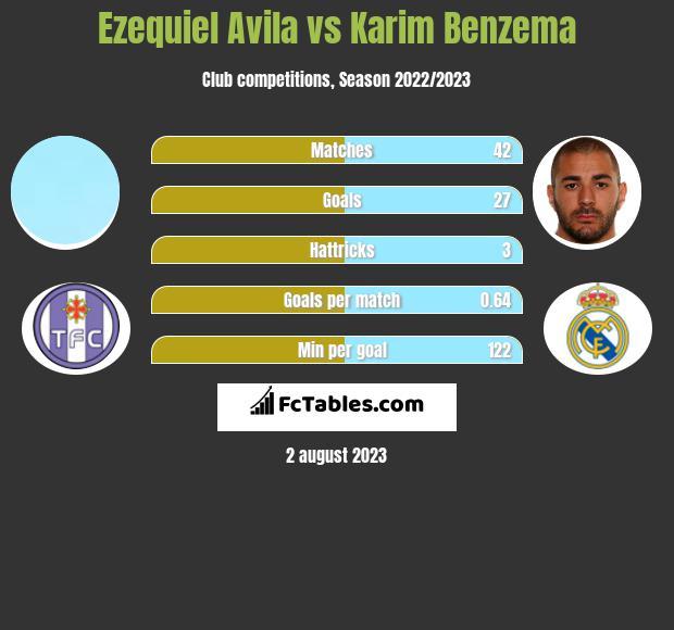 Ezequiel Avila vs Karim Benzema h2h player stats