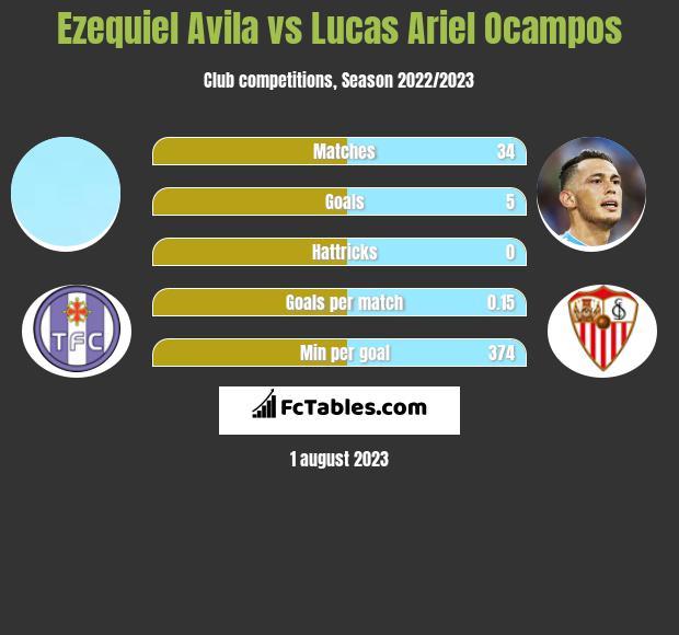 Ezequiel Avila vs Lucas Ariel Ocampos infographic