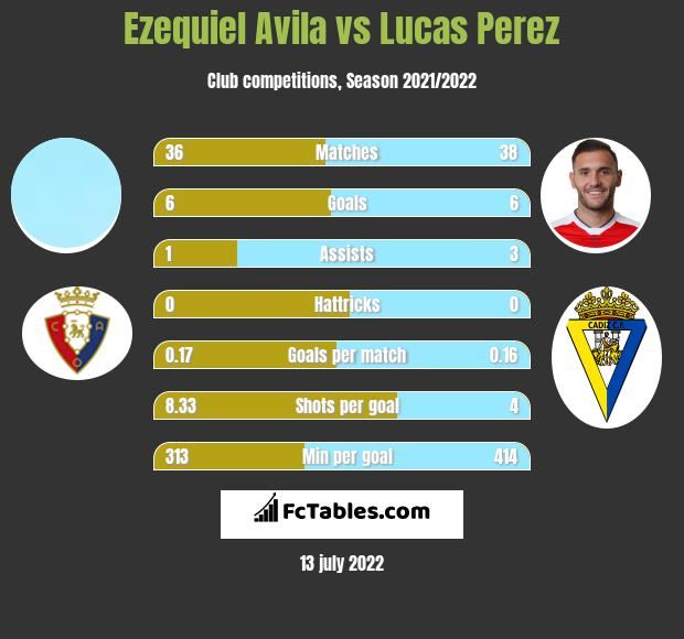Ezequiel Avila vs Lucas Perez infographic