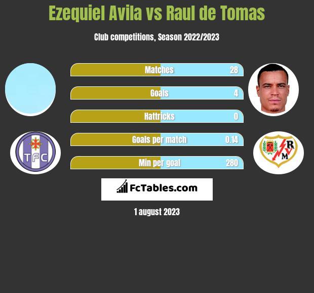 Ezequiel Avila vs Raul de Tomas infographic