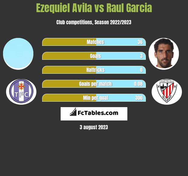 Ezequiel Avila vs Raul Garcia h2h player stats