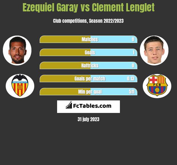 Ezequiel Garay vs Clement Lenglet infographic