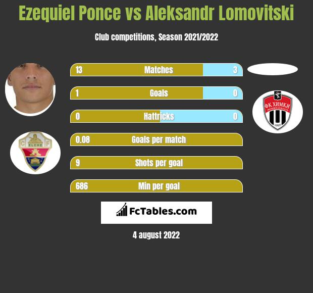 Ezequiel Ponce infographic statistics for Arsenal Tula