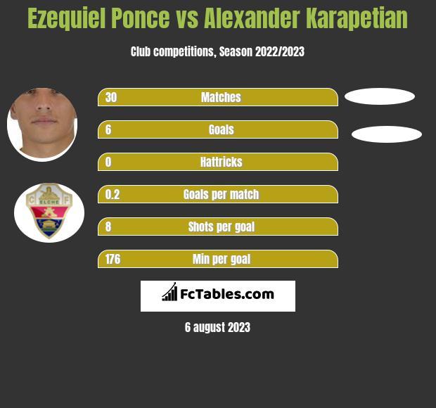 Ezequiel Ponce vs Alexander Karapetian infographic