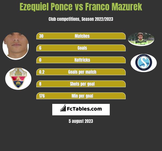 Ezequiel Ponce vs Franco Mazurek h2h player stats