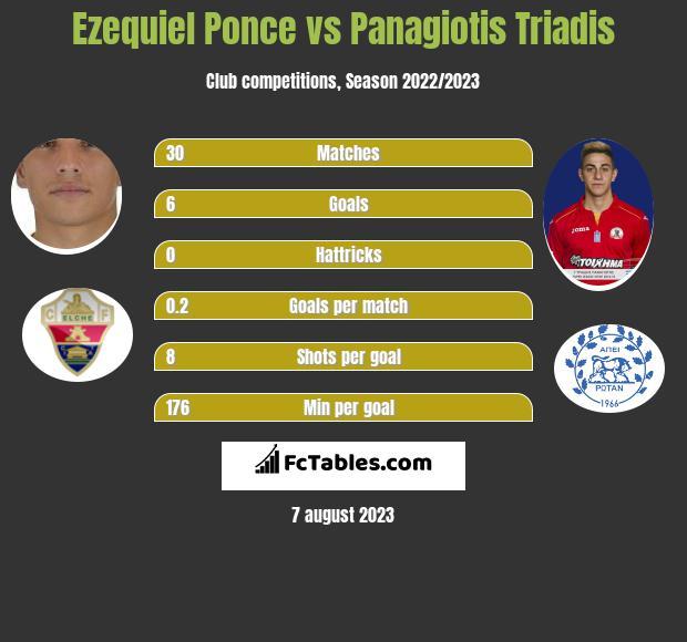 Ezequiel Ponce vs Panagiotis Triadis infographic